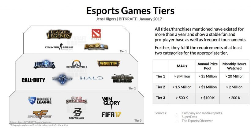 ESports Game Tiers
