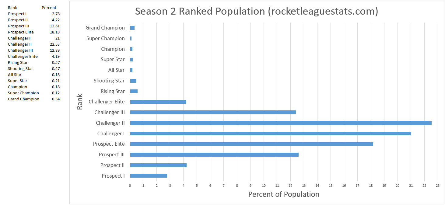Rocket League Season 1 Rank Distribution