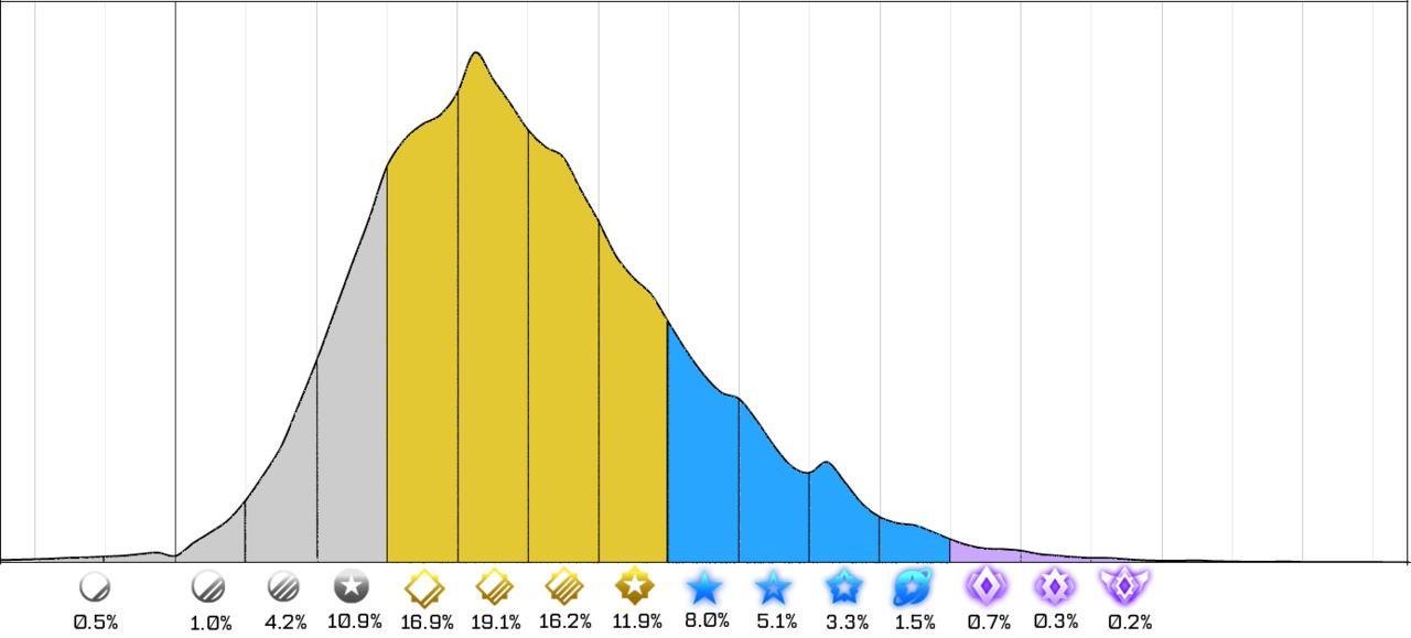 Rocket League Season 3 Rank Distribution