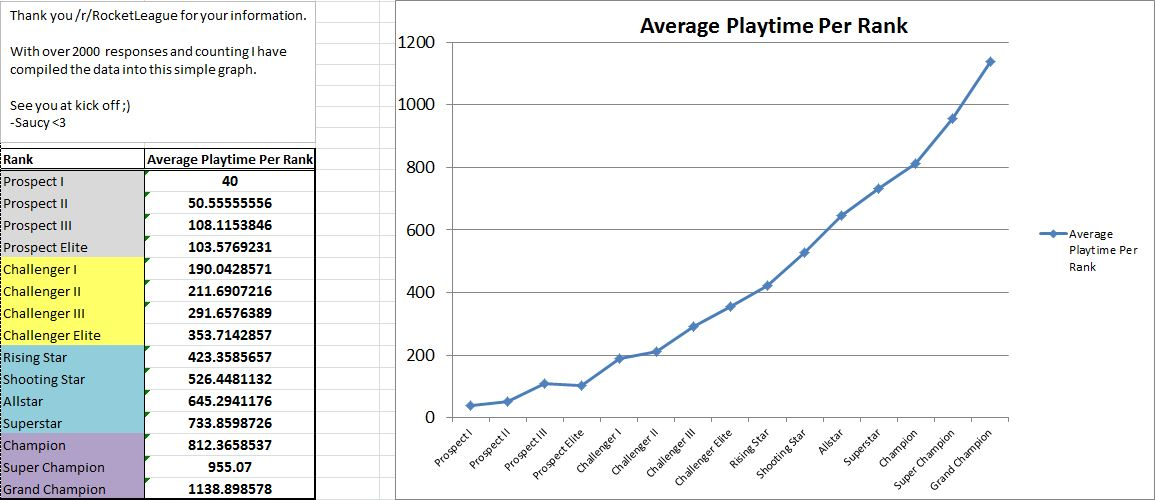 Rocket League Hours to Rank Correlation Graph